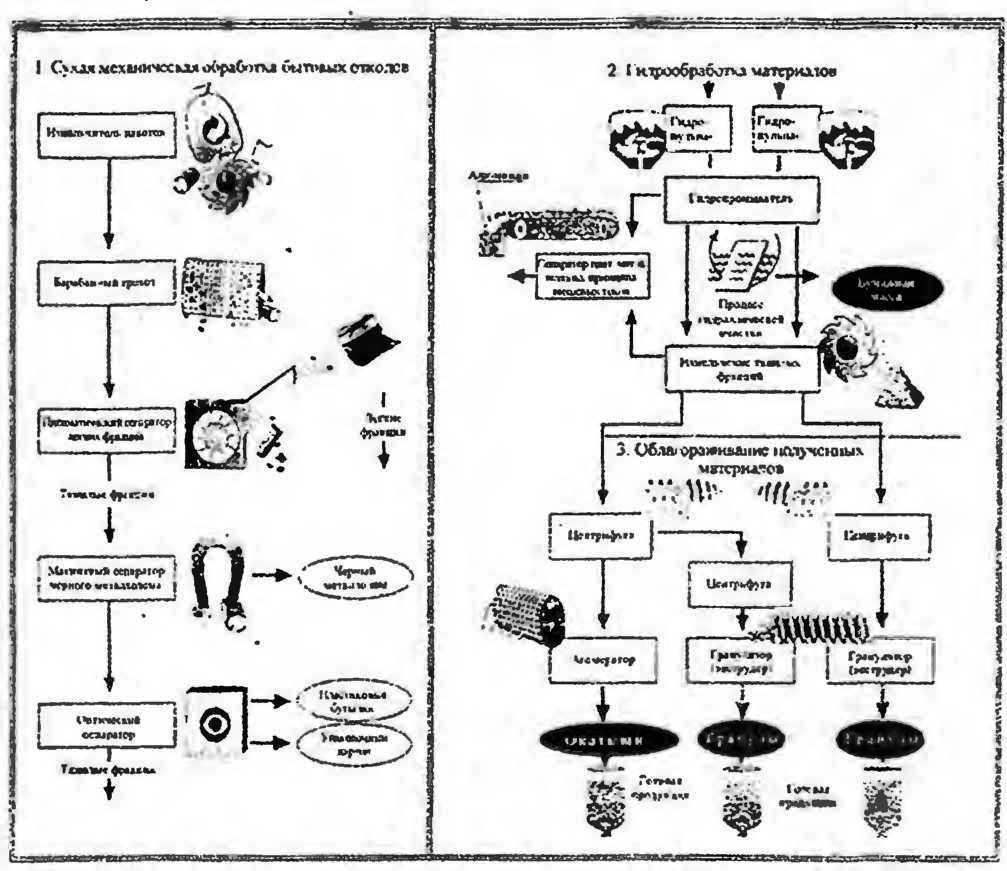 пиролиз понятие технология процесс схема продукты