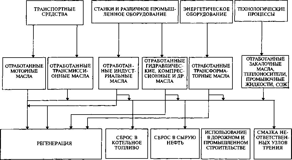 Инструкция по утилизации кислот