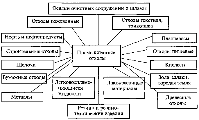 Классификация промышленных отходов по видам