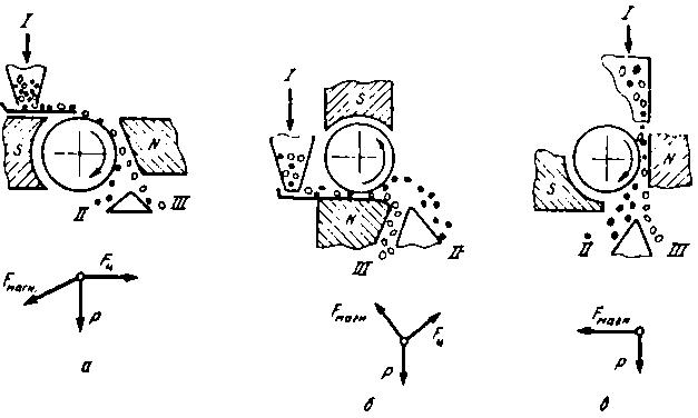 Принцип работы магнитного