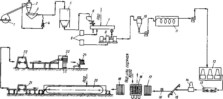 Производство строительных и