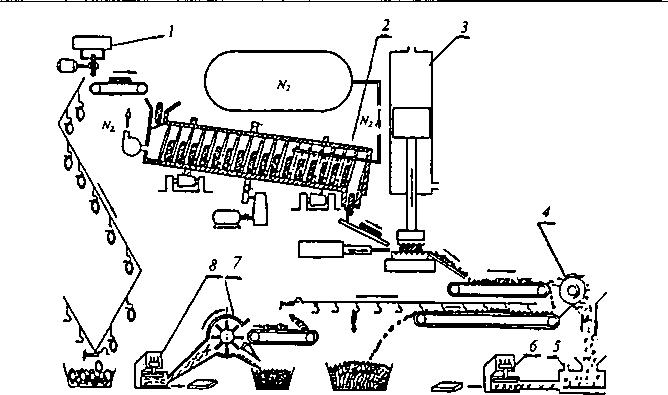Схема криогенного дробления
