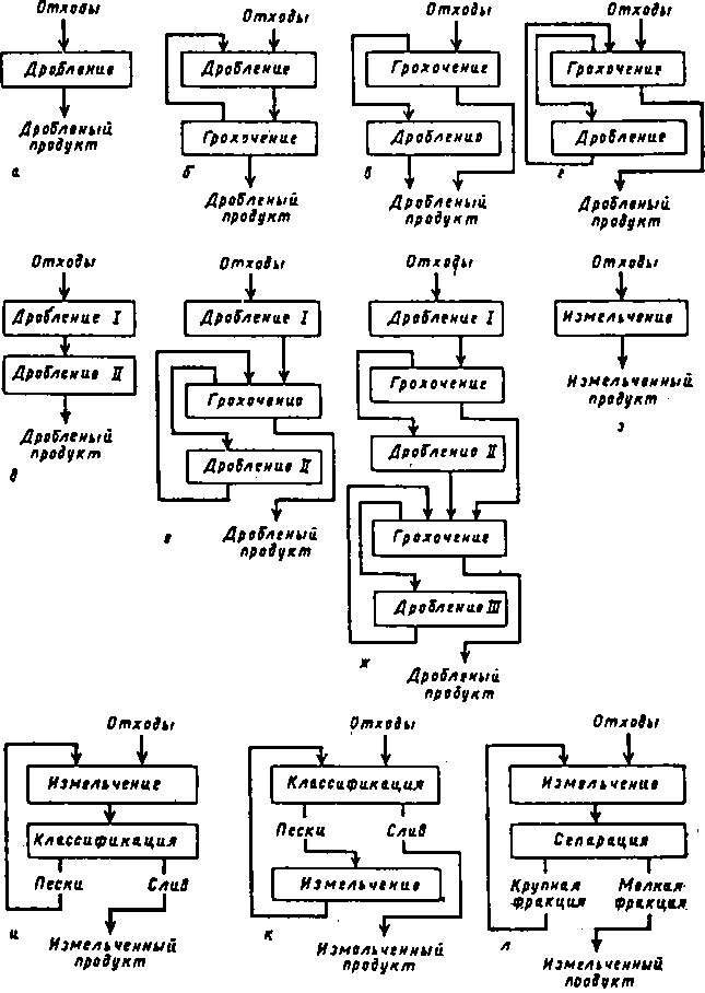 Рис. 4.3.  Схемы организации измельчения и. классификации отходов.
