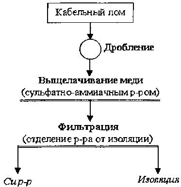 Принципиальная схема гидрометаллургической переработки кабельного лома.