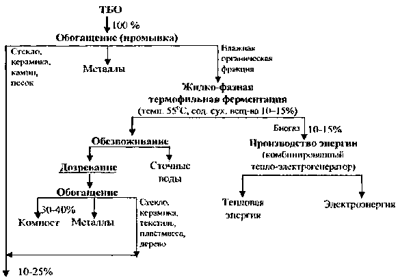 схема переработки ТБО с