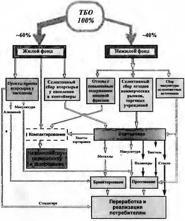 Рациональная схема управления