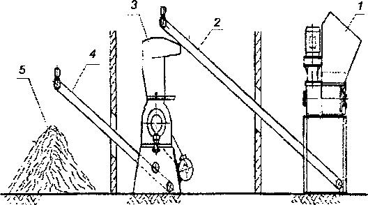 Схема линии грануляции отходов