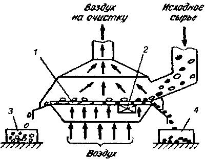 Схема вибро-воздушного