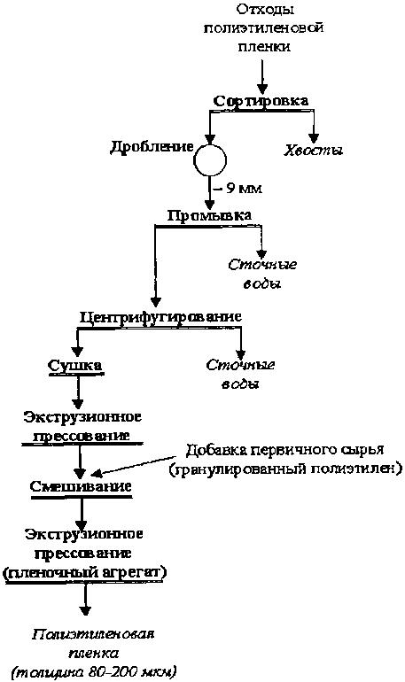схема получения вторичной