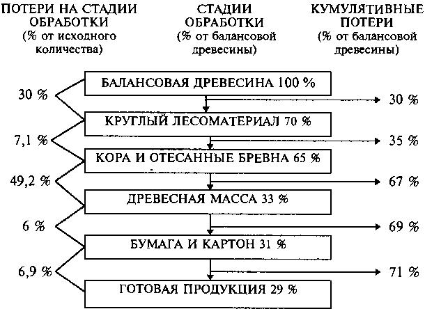 сдать макулатуру новомосковск